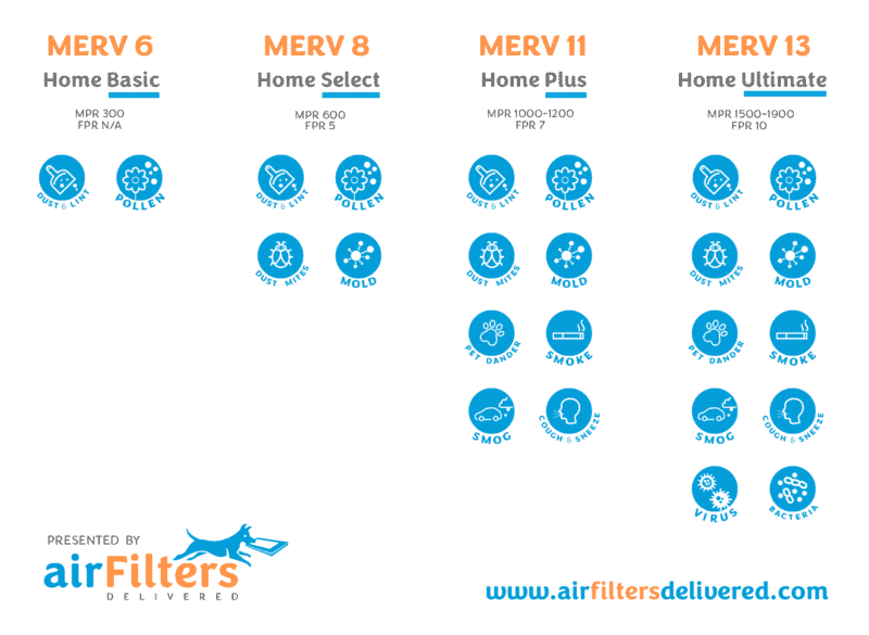A chart with the air filter ratings and comparisons for MERV, MPR, and FPR.